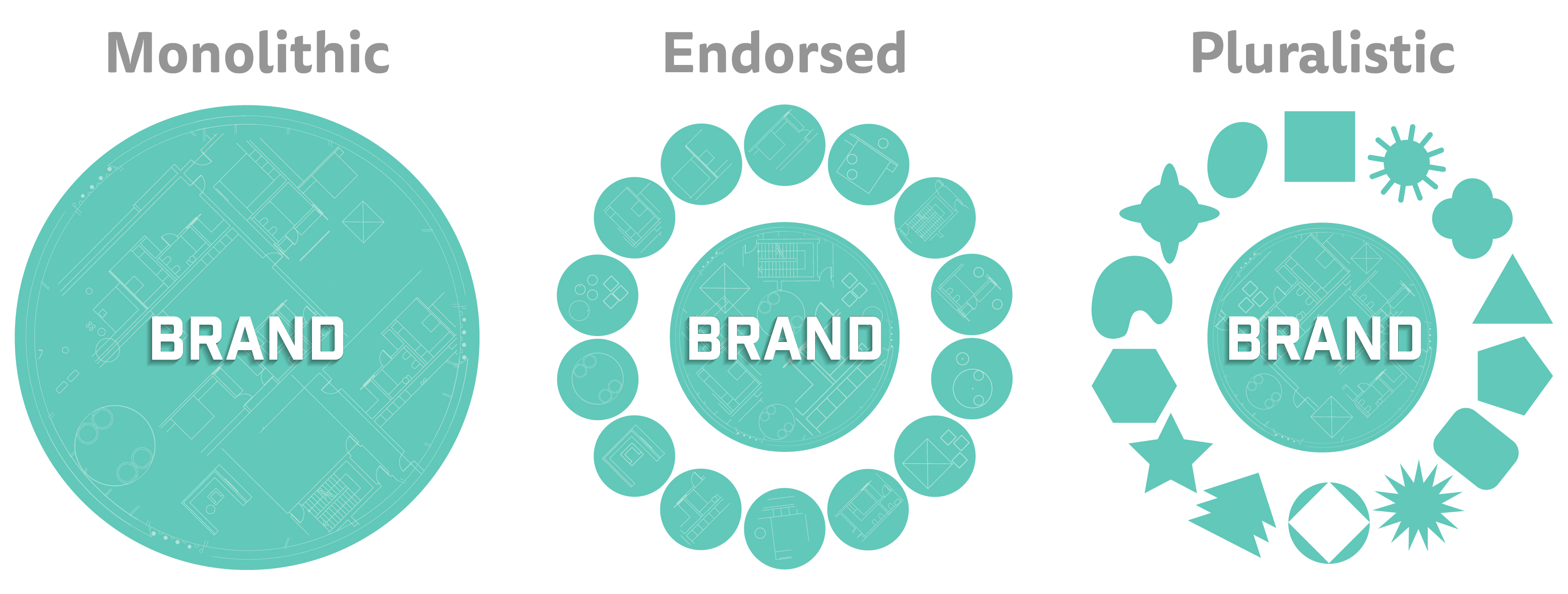 Brand Architecture infographic