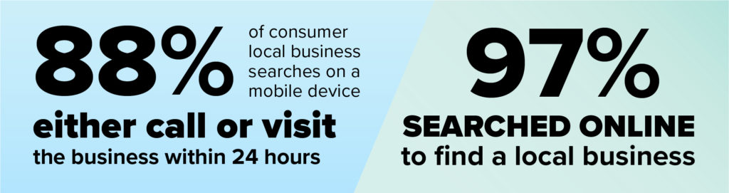 88% of consumers who search a business online call within 24 hours. 97% search online.